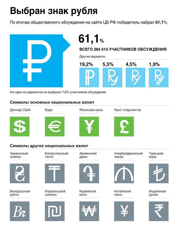 Статистика конкурса выбора рубля